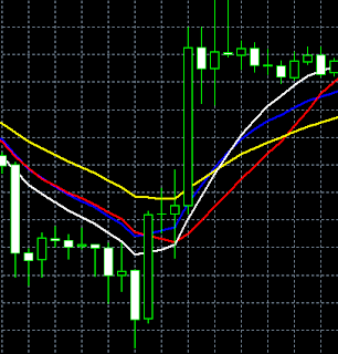 Variasi Indikator Moving Average - Tokotua Forex