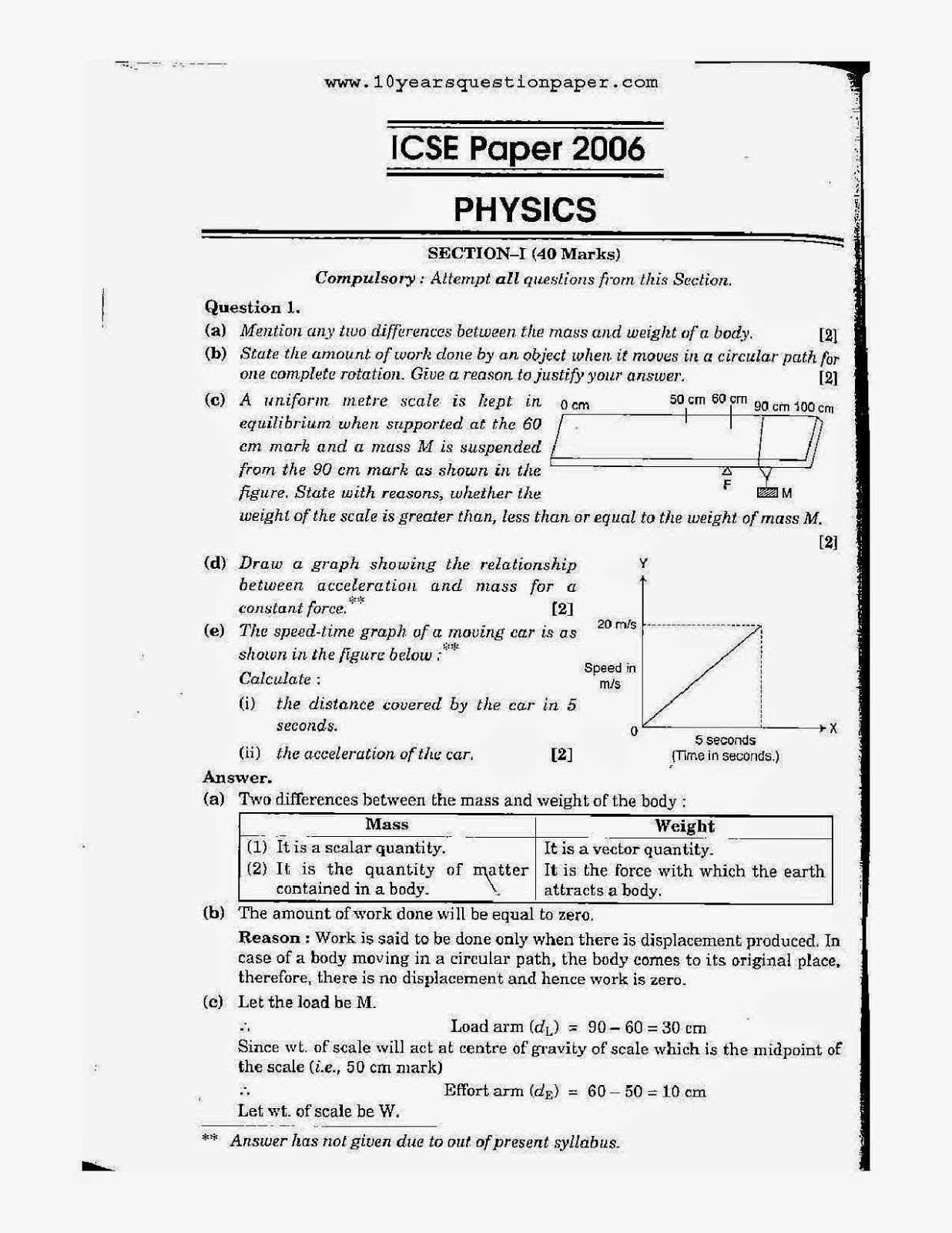 sydney physics student paper sample