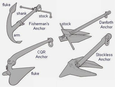 Types of common anchors