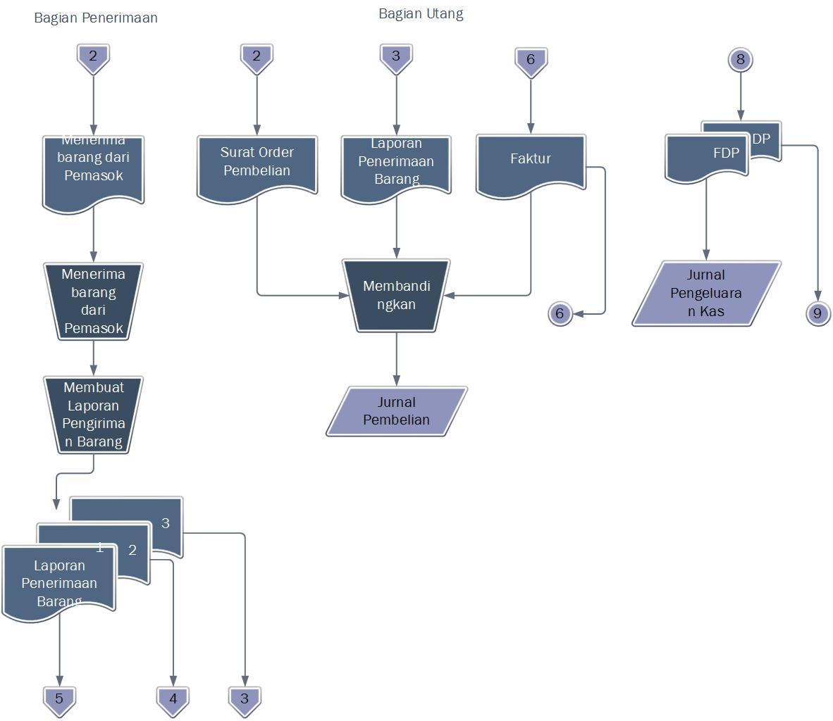 Esse quam videri diagram alir data sistem dfd dan flowchart dari diagram alir data sistem dfd dan flowchart dari sikus pengeluaran kas ccuart Gallery