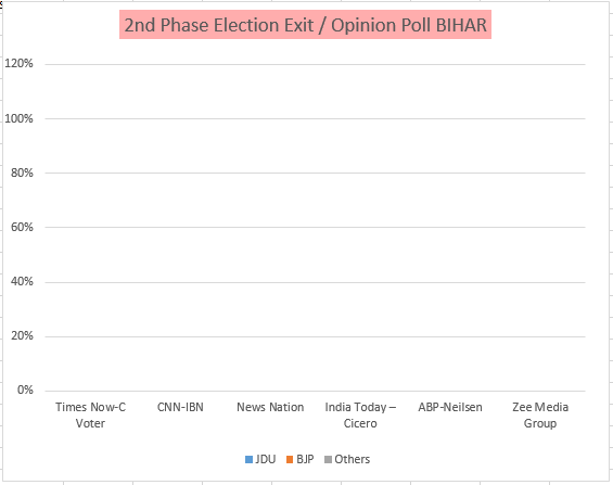 bihar 2nd phase election
