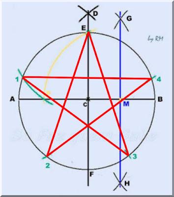 Construção do polígono estrelado de cinco pontas, a estrela de cinco pontas
