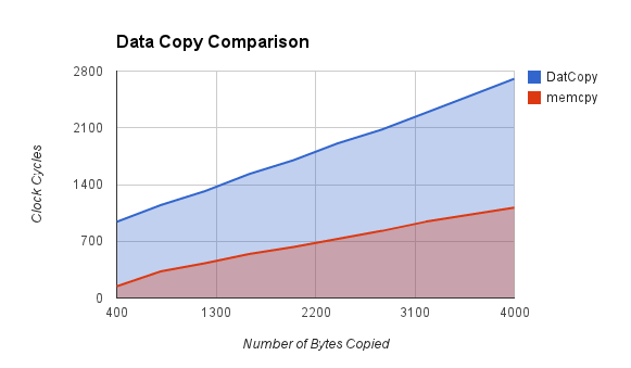 Data Copy Comparison graph