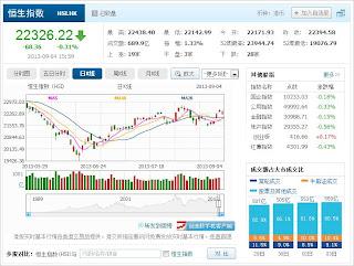 中国株コバンザメ投資 香港ハンセン指数20130904
