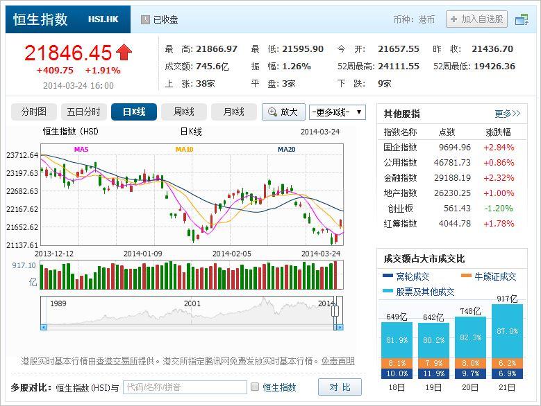 中国株コバンザメ投資 香港ハンセン指数20140324