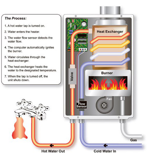 Skema gas water heater