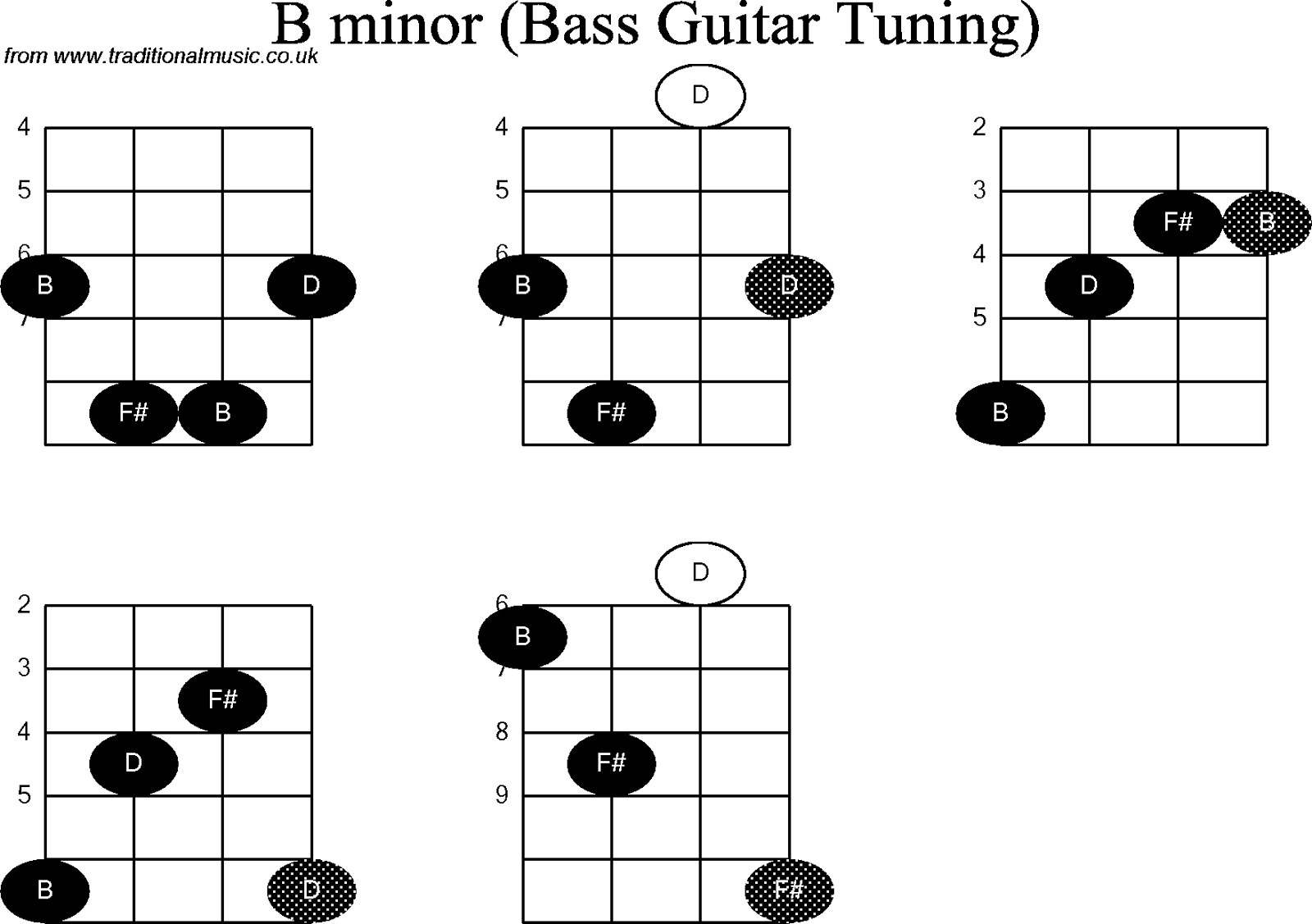 Bass Chords Minor Lagu Jerit Atiku Via Vallen