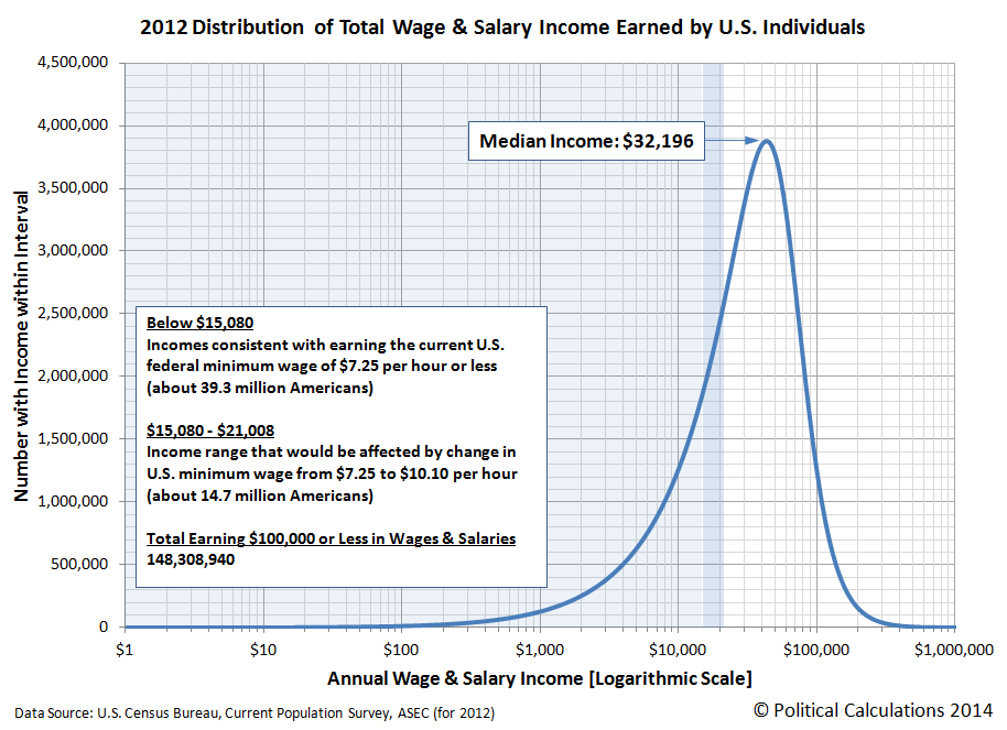 2012 Distribution of Total Wage & Salary Income Earned by U.S. Individuals