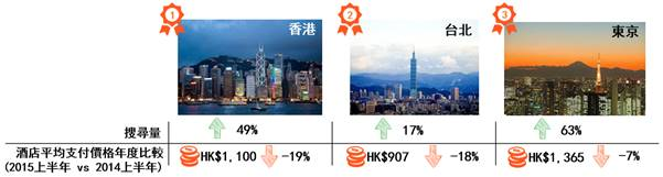 香港繼續成為中國旅客最愛旅遊目的地