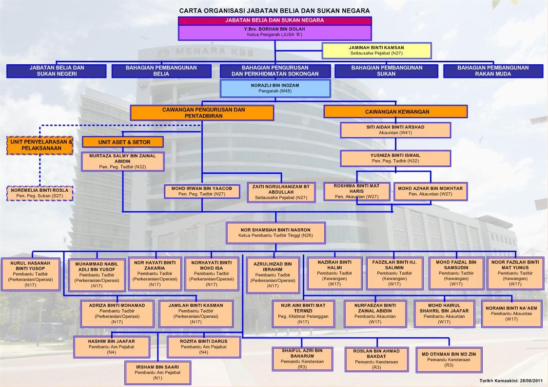 Carta organisasi kementerian belia dan sukan