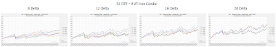RUT Iron Condor Equity Curves RUT 52 DTE 8, 12, 16, and 20 Delta Risk:Reward Exits