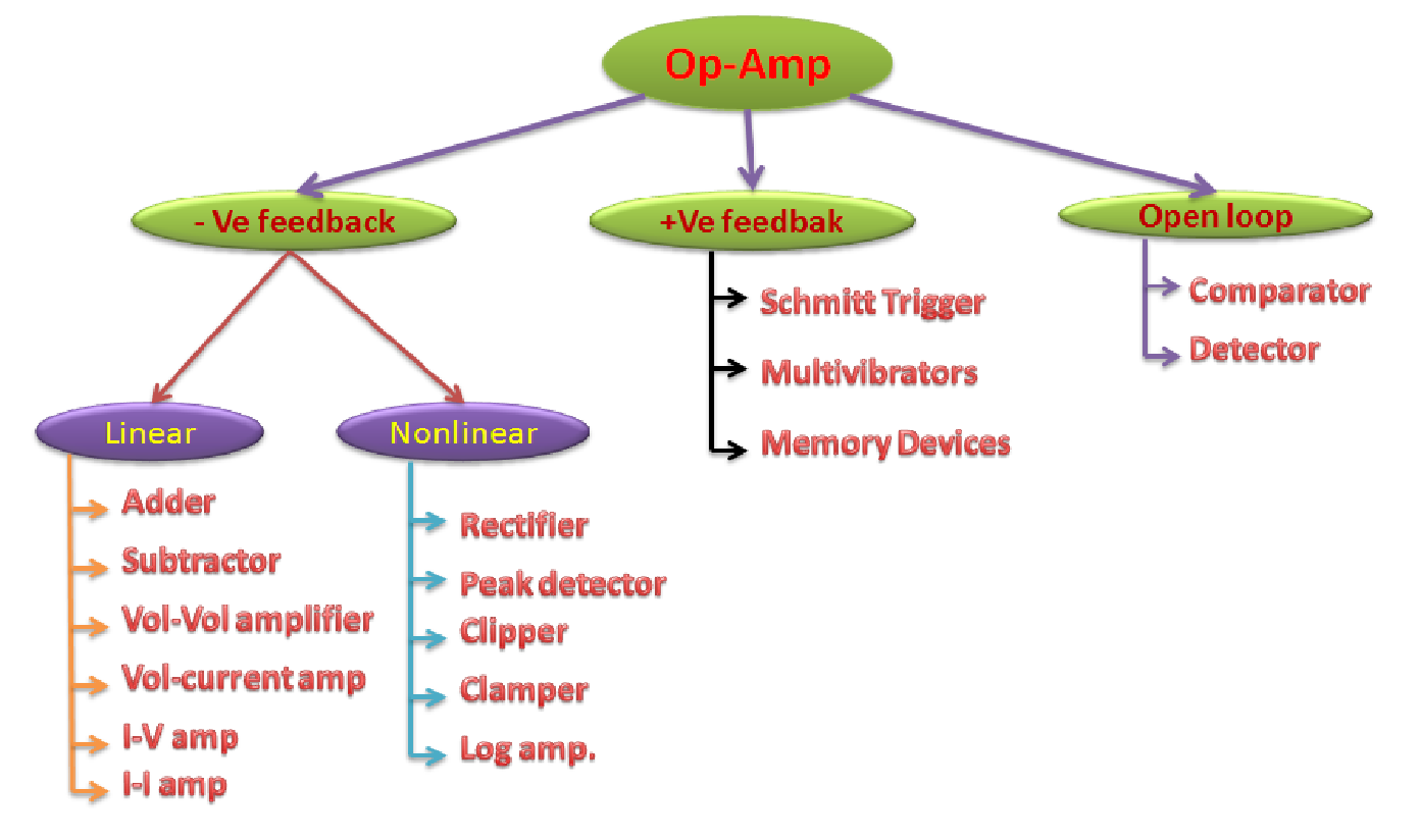 Embedded Electronics Analog Circuits Op Amp Comparator The Total Simulation Part Is Done In Proteus Software 1 Opamp As A Can Be Used Open Loop Configuration