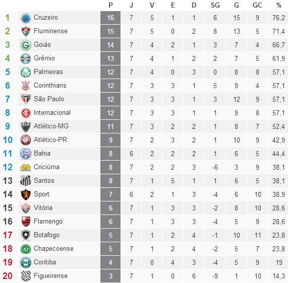 Classificação Campeonato Brasileiro Serie A  2014 / 7° Rodada