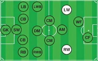 posisi pemain sepak bola (winger)