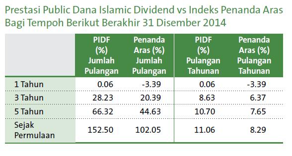 Keuntungan Unit Trust Public Dana Islamic Dividend ( PIDF )