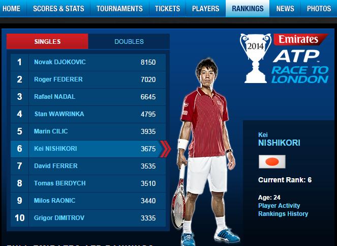 世界テニスランキング 錦織選手 2014年9月 ATPランキング