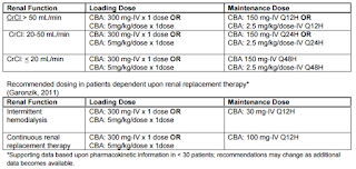ASK DIS: Dosing of polymyxin B in Haemodialysis
