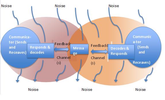 an analysis of mass communication process