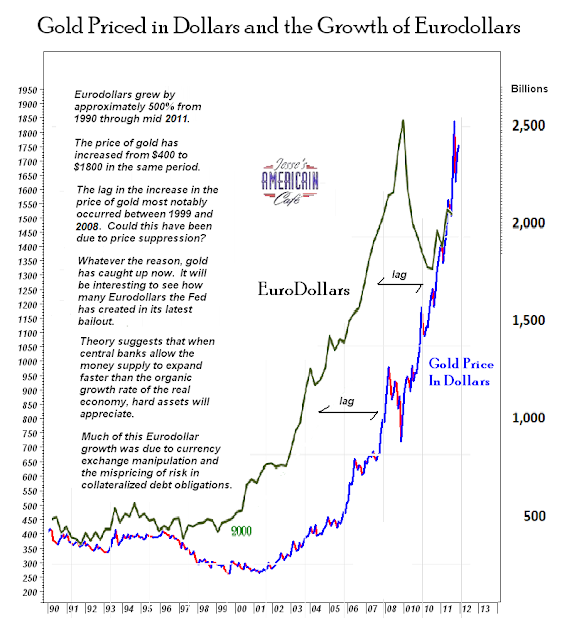 cours de l'or vs money supply /inflation Goldeurodollars