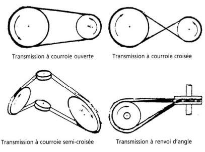 forme gorges courroie trapézoïdale 5m