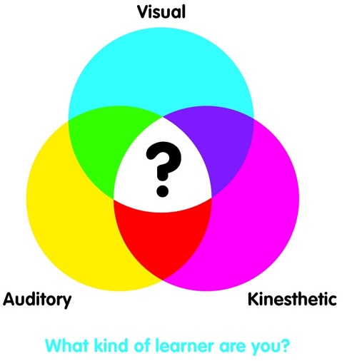 three dominant learning styles The myth of preferred learning styles states that people learn better when they are taught in a way that matches their preferred style yet there is little evidence to support this claim, and.