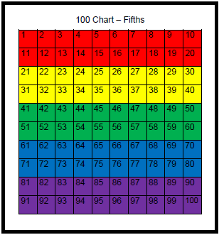 ... , ... of Education: Fractions, Decimals, and Percent on the 100 Chart