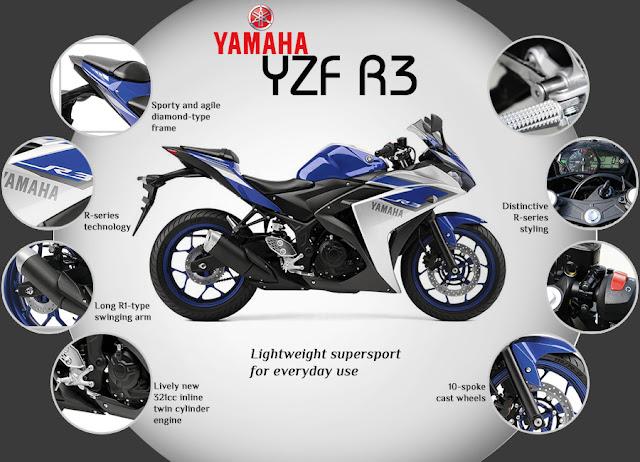 Yamaha YZF R3 Infographic