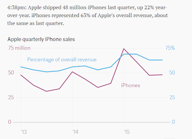 """ iPad vs iPhone  sales"""