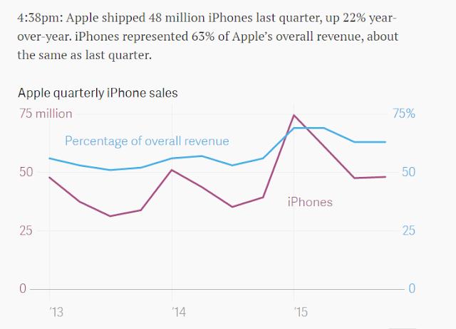 """ iPad vs iPhone  sales"""