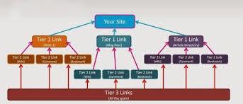 contoh link building pyramid