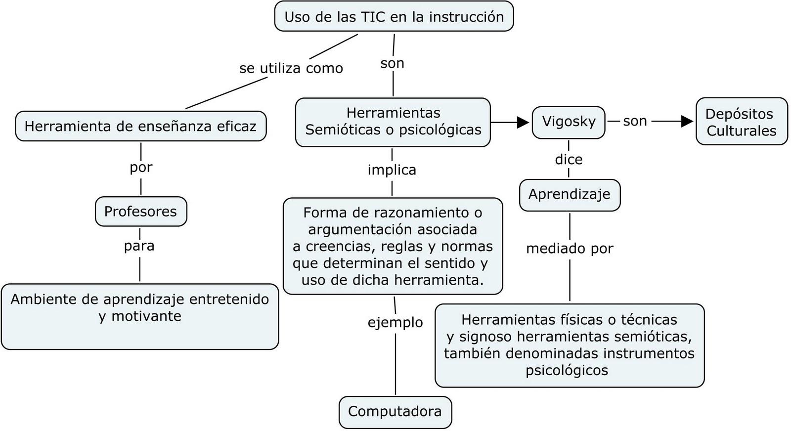 NUEVAS TECNOLOGÍAS-PEDAGOGÍA: Principios del diseño instruccional de ...