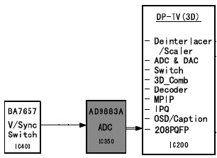 Hình 26a - IC đổi tín hiệu Video tương tự sang tín hiệu số