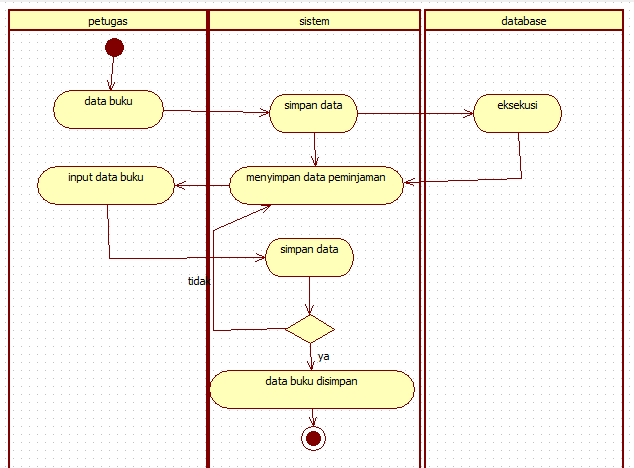 Tutorial kampus kumpulan tutorial activity diagram data buku ccuart
