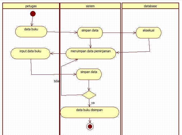 Tutorial kampus kumpulan tutorial activity diagram data buku ccuart Gallery