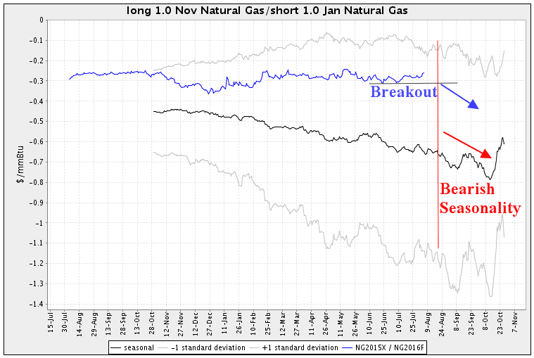 Trading seasonal futures spreads Natural Gas