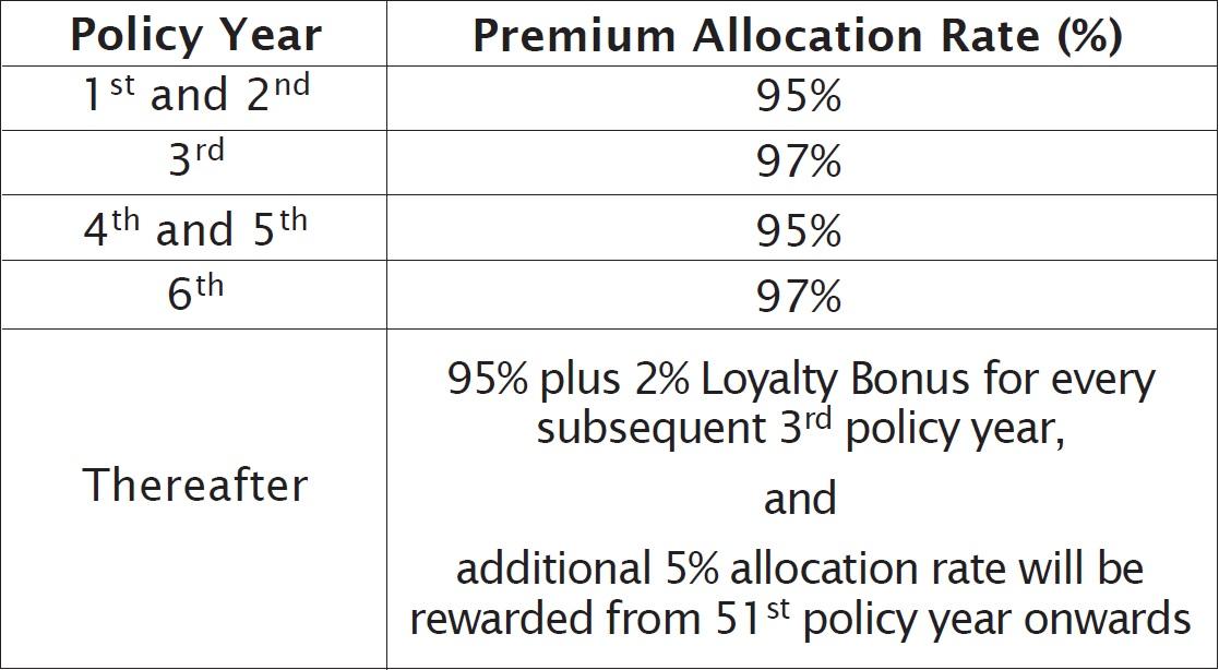 Image Result For Smartinvest Premier Insurance A