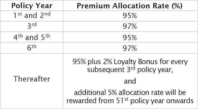 Image Result For Smartinvest Premier Insurance