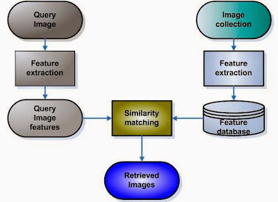 Diagram arsitektur CBIR, image retrieval, CBIR adalah.