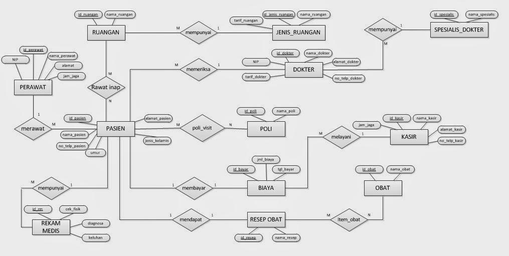Rancangan Database Sistem Informasi Rumah Sakit | http://aina-tunk.blogspot.com/
