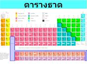 ความรู้พื้นฐานเกียวกับเคมี