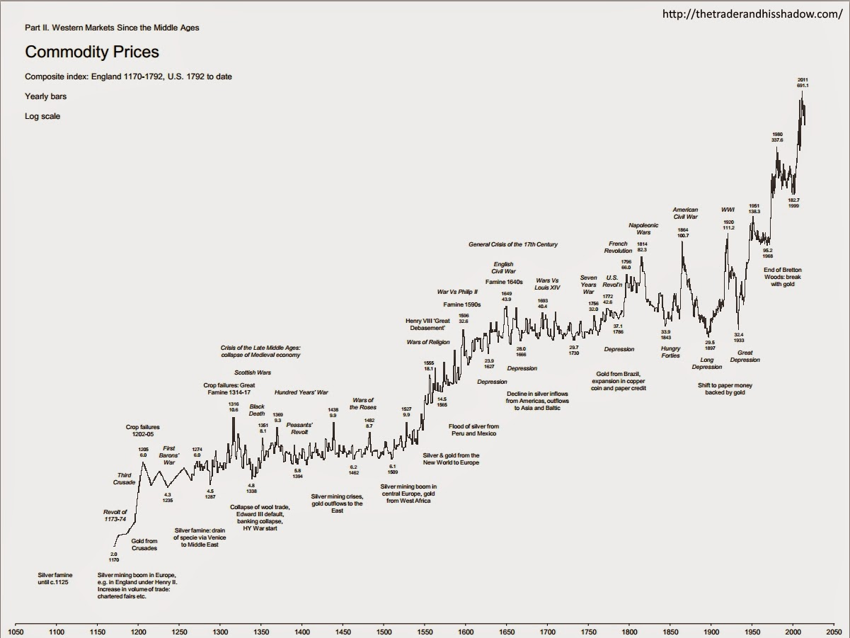 Commodity prices since 1170 - yearly chart