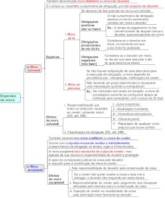Espécies de Mora no Inadimplemento das Obrigações
