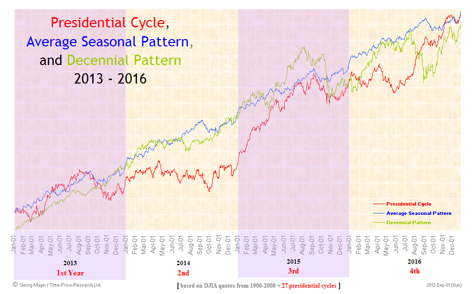 Presidential Cycle - Seasonal Cycle - Decennial Cycle