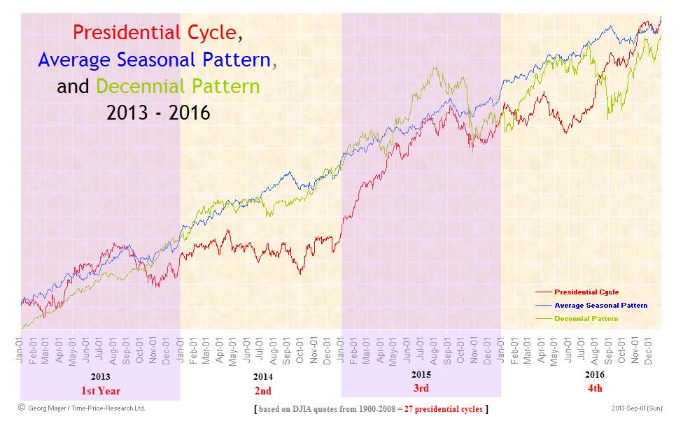 Presidential Cycle - Seasonal Cycle - Decennial Cycle