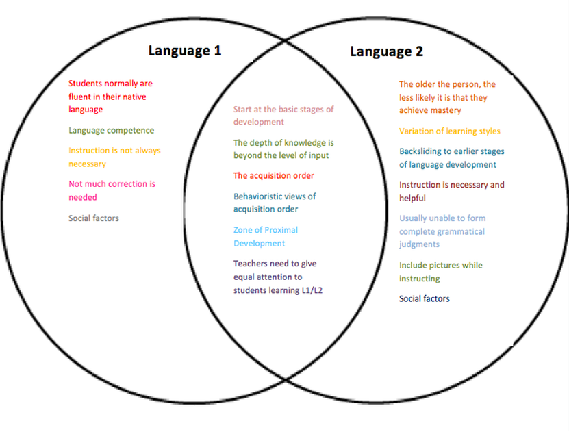 thesis on english language acquisition This article explores the interactionist theory of language acquisition, one of the many theories of how children and adults learn languages how does the interactionist theory fit in with esl in a classroom when faced with learning english as a second language, the student is essentially an.