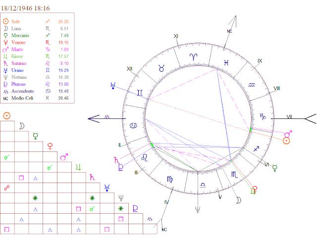 Spielberg natal chart