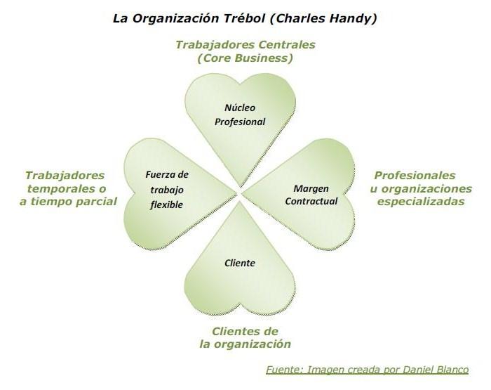 Daniel Blanco. Calidad, Estrategia y Liderazgo: La Organización Trébol