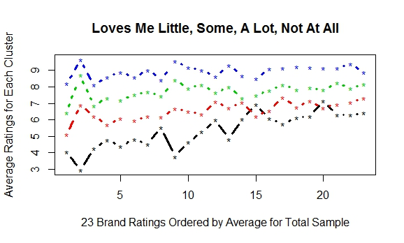 Clustering Customer Satisfaction Ratings