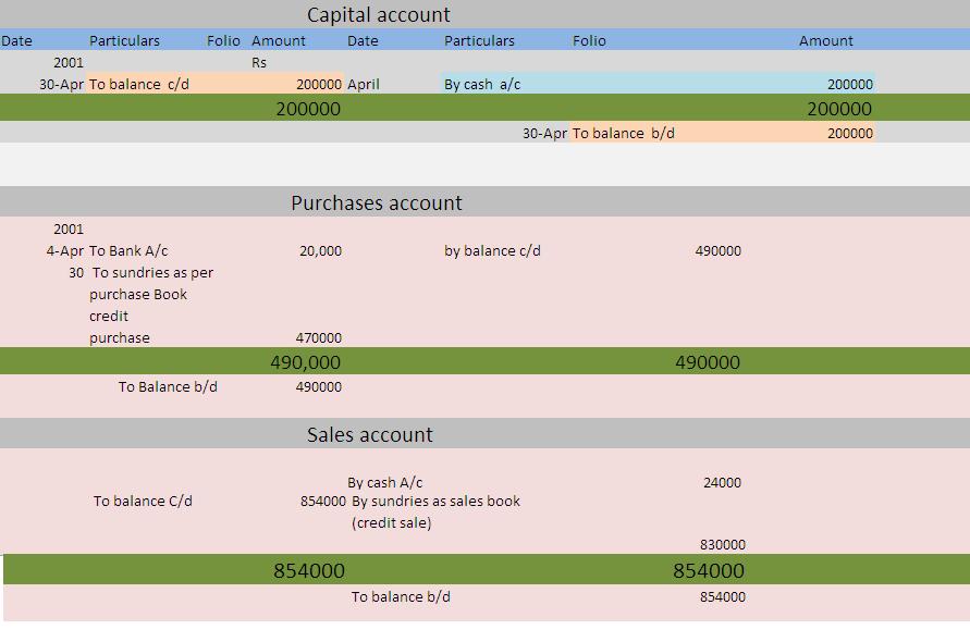 ... ledger accounts, make trial balance on the basis of its balances