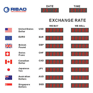 Current forex rate